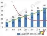 LED行业市场现状分析 产业处于稳健发展期